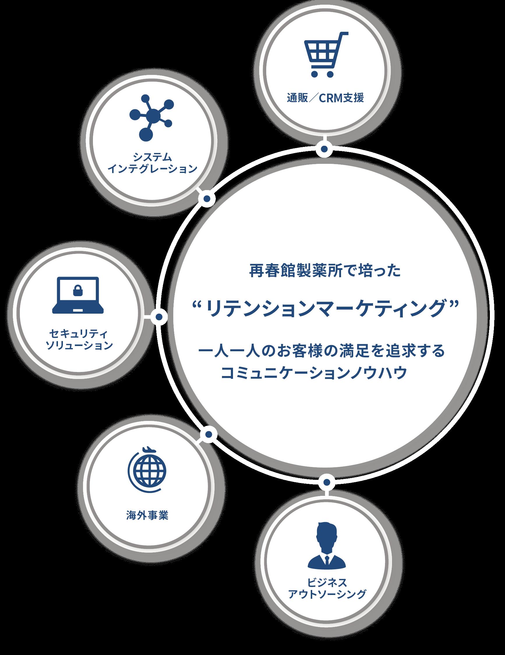 """再春館製薬所で培った""""リテンションマーケティング"""""""